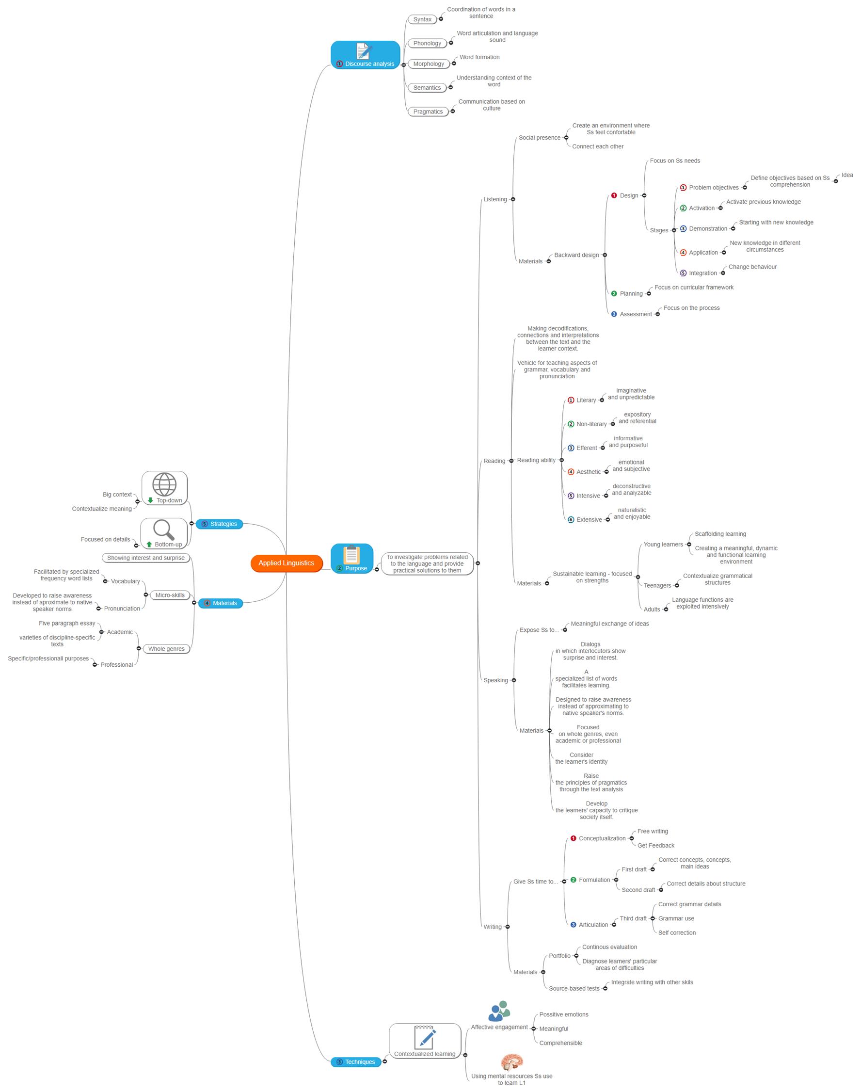 Applied Linguistics - Mindmap Mind Map