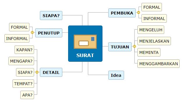 SURAT1 Mind Map