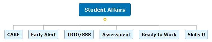 Student Affairs Mind Map