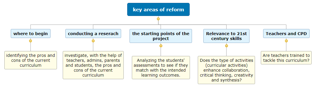 key areas of reform (mai sayed) Mind Map