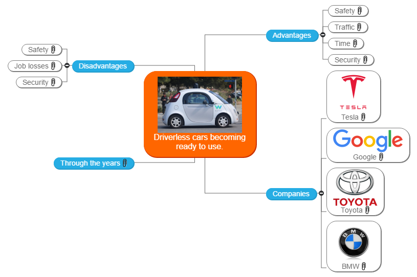 Driverless cars becoming ready to use. Mind Map