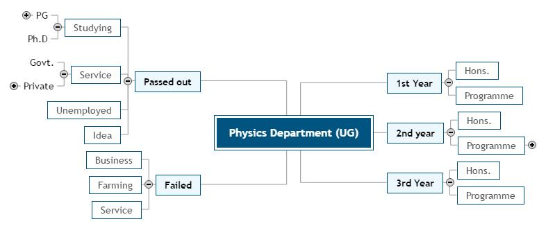 Physics Department (UG)1 Mind Map