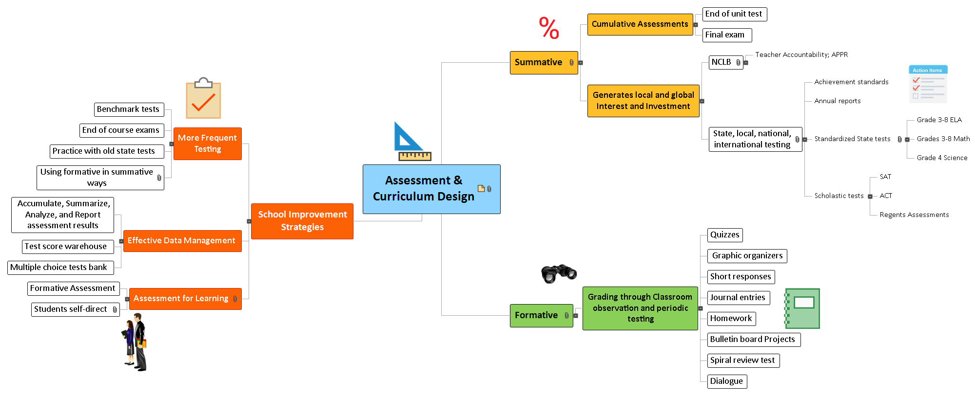 Assessment & Curriculum Design1 Mind Map