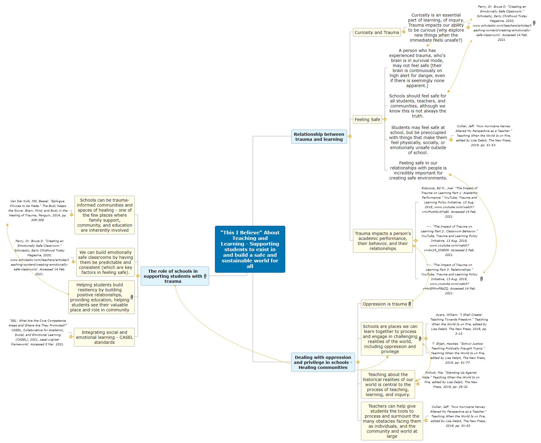 RWoodard_This I Believe_MindMap Mind Map
