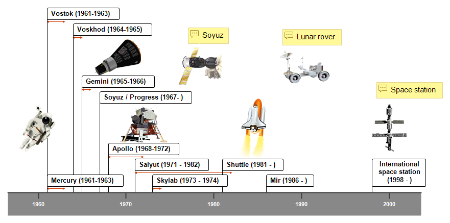 Space Programs (manned) Timeline