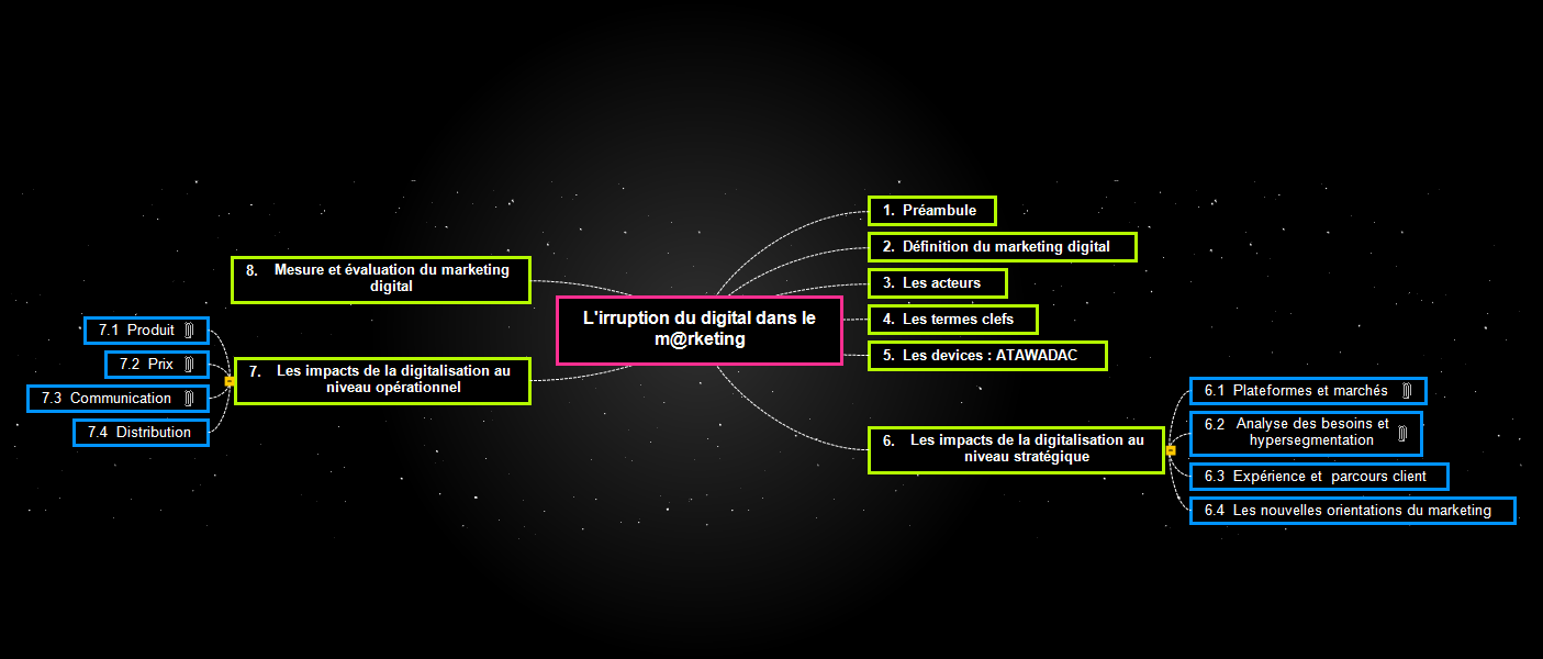 L'irruption du digital dans le m@rketing Mind Maps