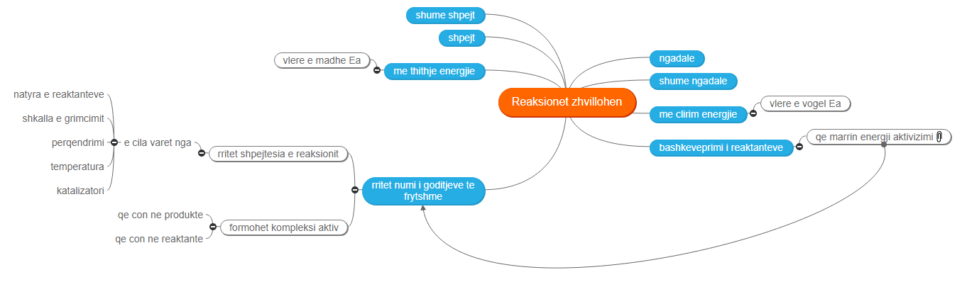 Reaksionet zhvillohen Mind Map