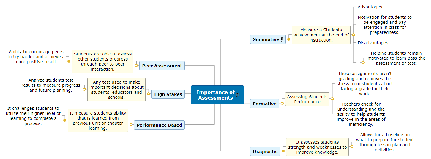 Importance of Assessments in the classroom Mind Map