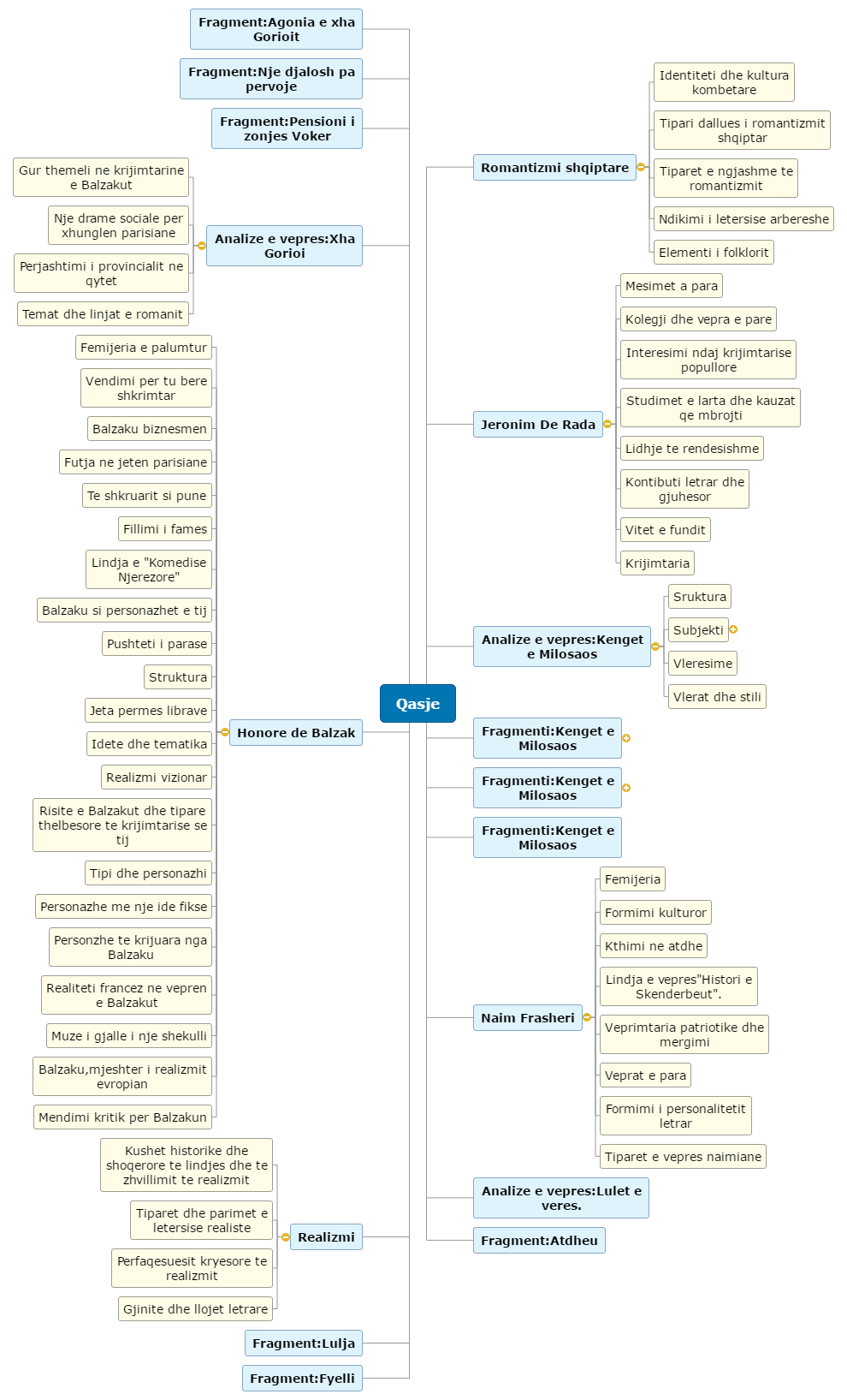 Qasje Mind Map