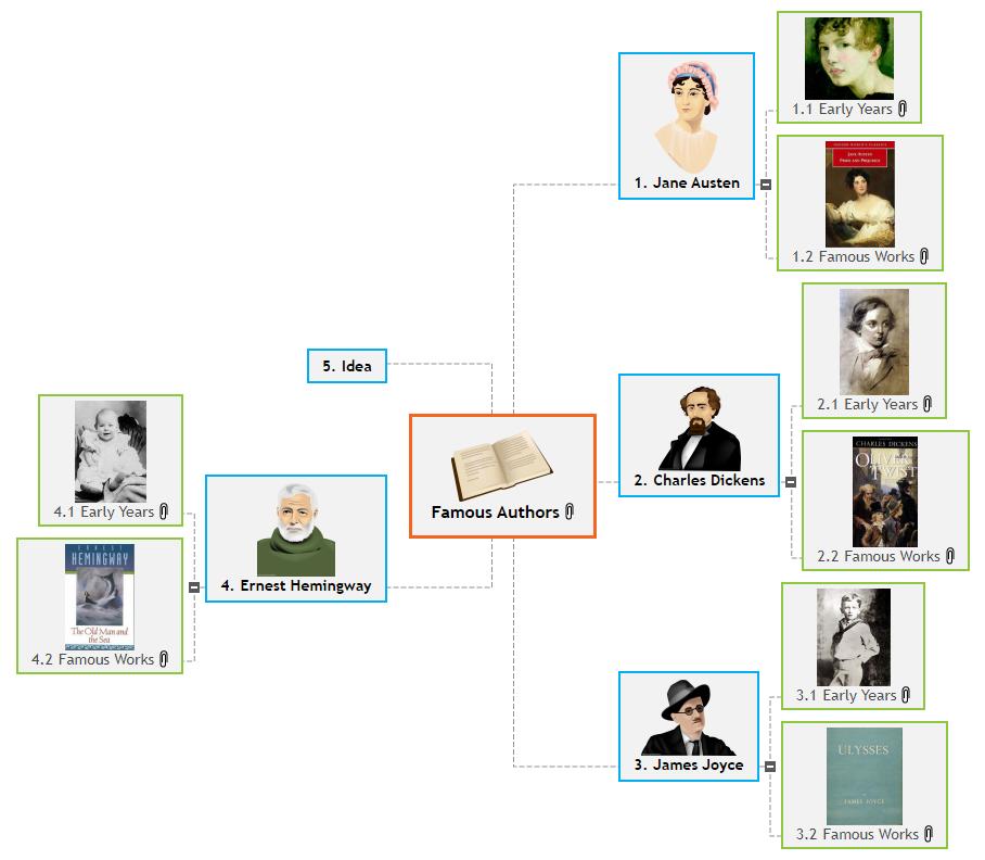 Famous Authors(1) Mind Map