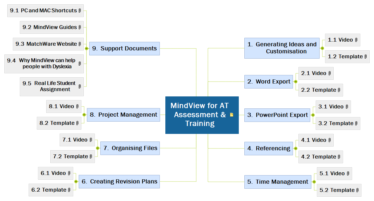 MindView for AT Assessment Mind Map