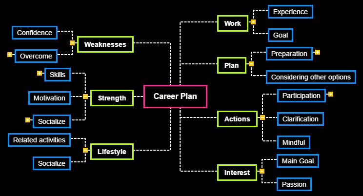 Career Plan Mind Map