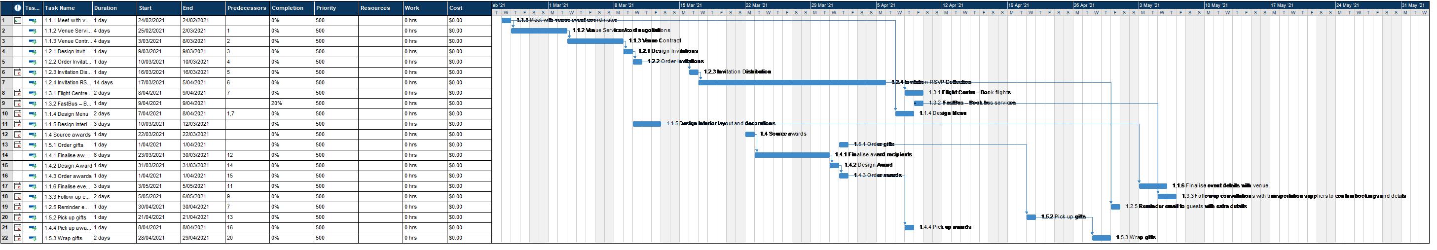 CharlotteChauhanSim Co. Achievement party gantt chart Gantt Chart