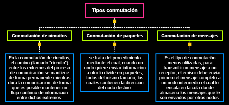 Tipos conmutación Mind Map