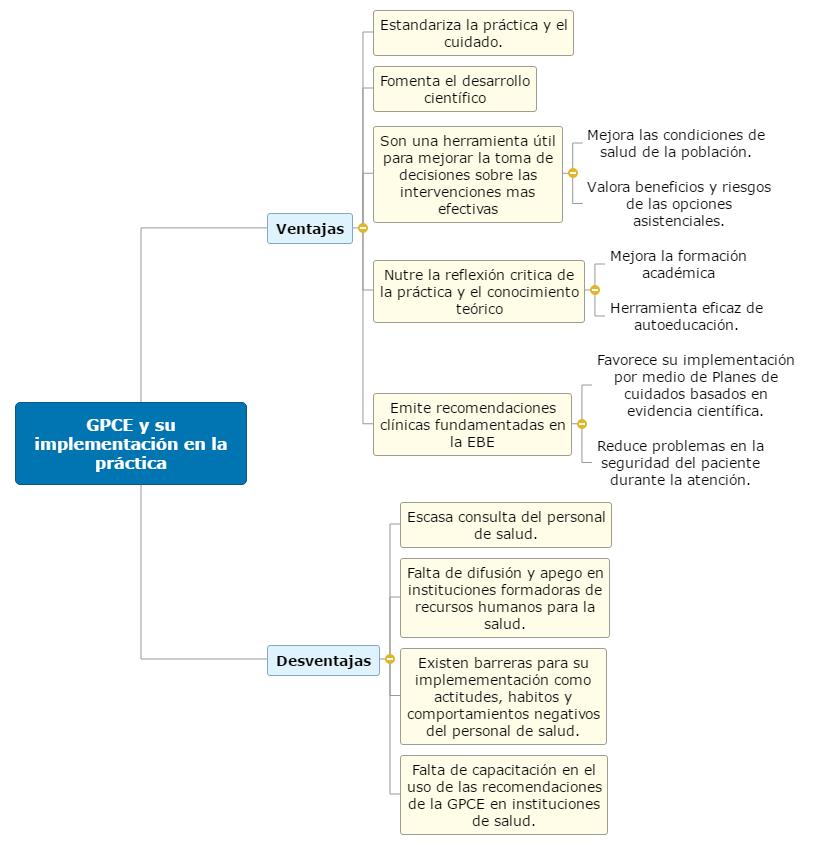 GPCE y su implementación en la práctica Mind Map