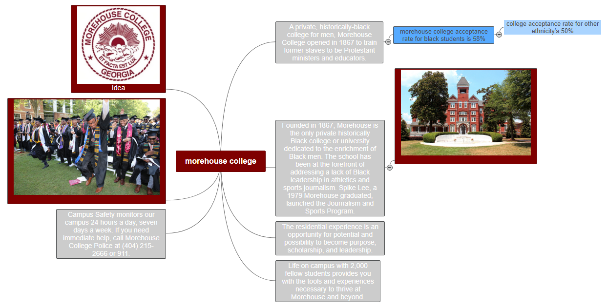 morehouse college Mind Map