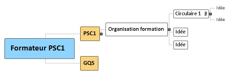 Textes de lois Formateur PSC1 Mind Maps