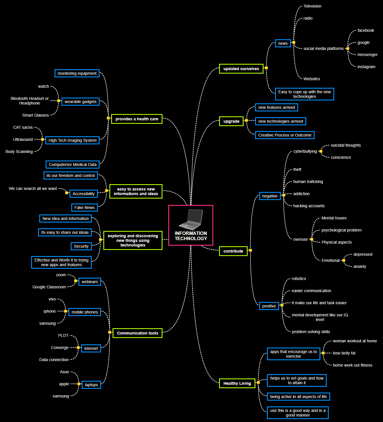act Mind Map