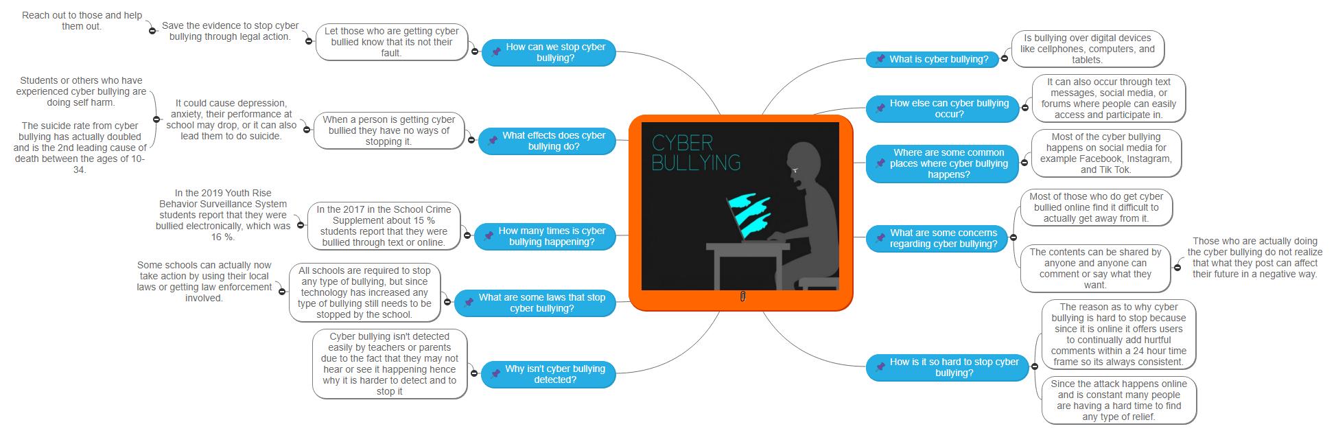 Cyberbullying123 Mind Map