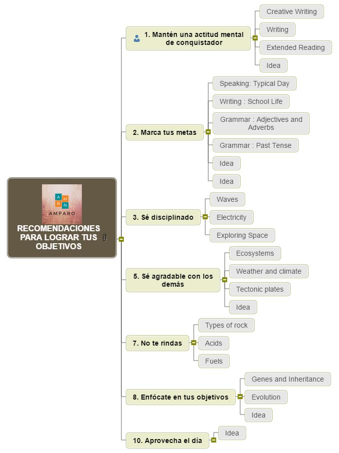 LOGRAR TUS OBJETIVOS Mind Map