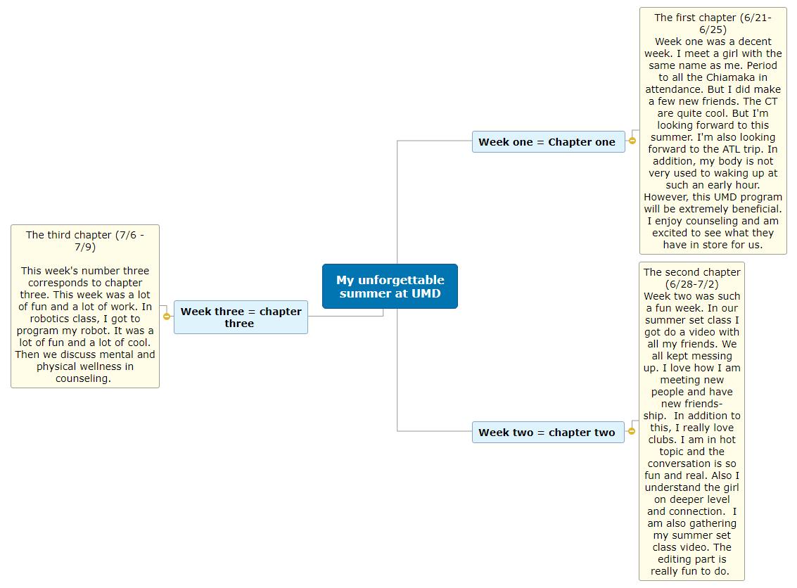 My MindMap(15)… Mind Map
