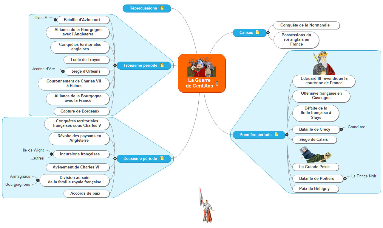 La Guerre de Cent Ans Mind Maps