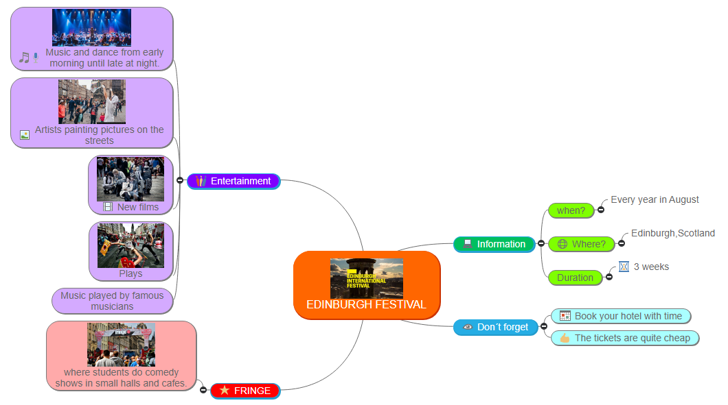 EDINBURGH FESTIVAL1 Mind Map