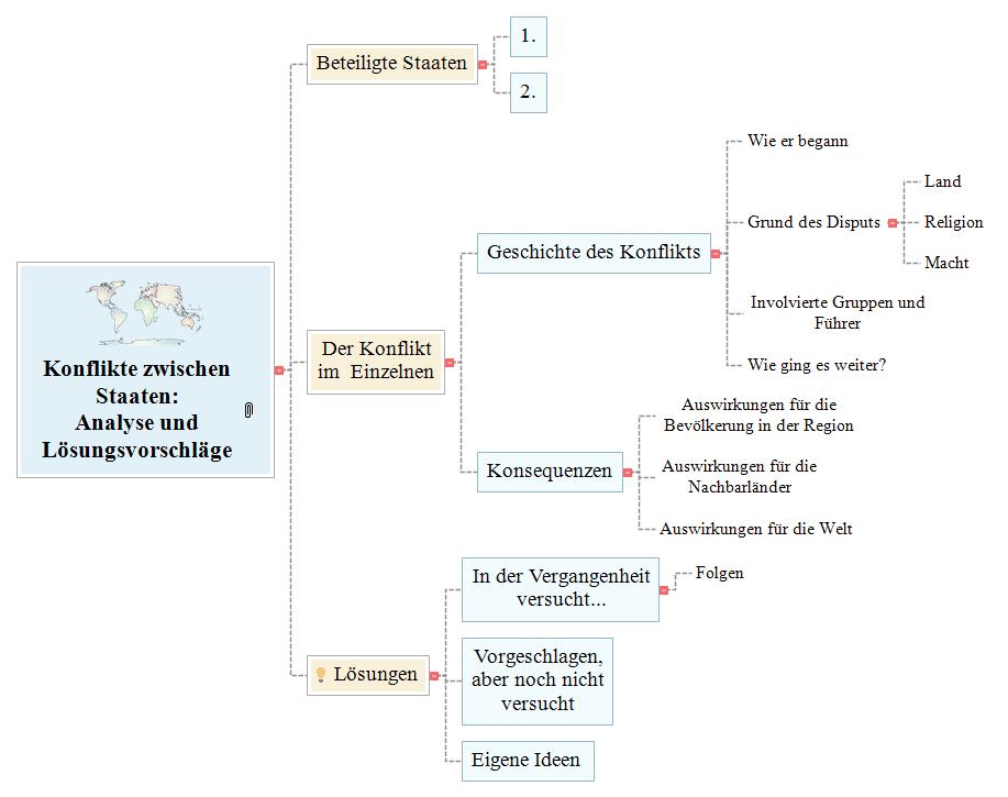 Konflikte zwischen Staaten Mind Map