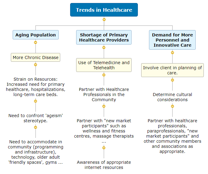 Trends in Healthcare Mind Map