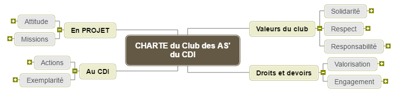 CHARTE du Club des AS' du CDI1 Mind Maps