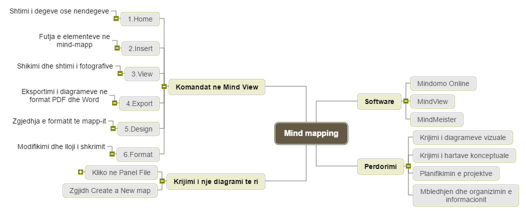 Mind mapping1 informatik Mind Map