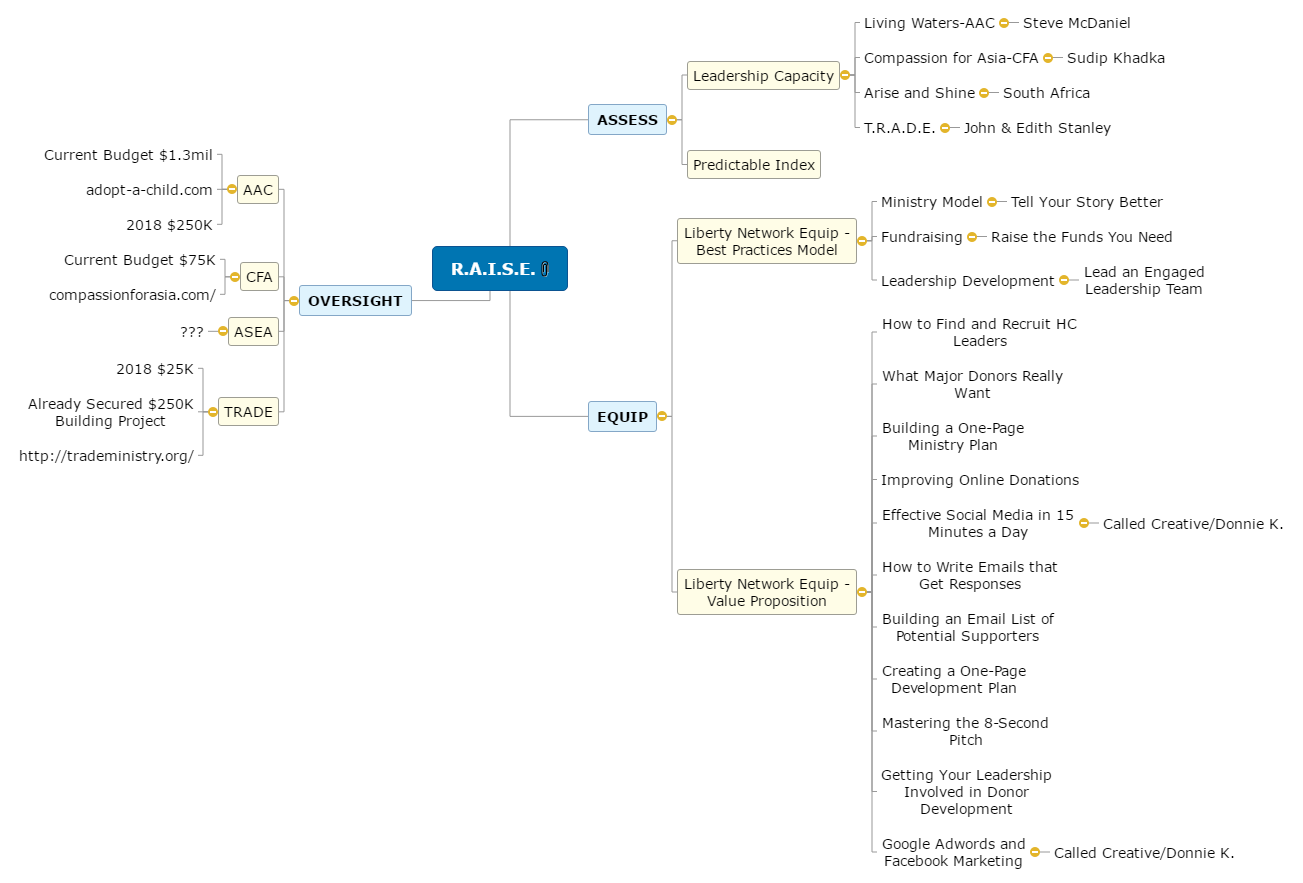 Liberty Network EQUIP Mind Map