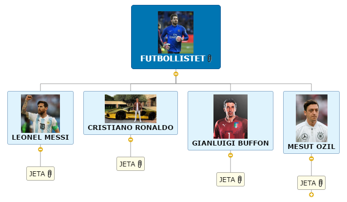 FUTBOLLISTET1 Mind Map