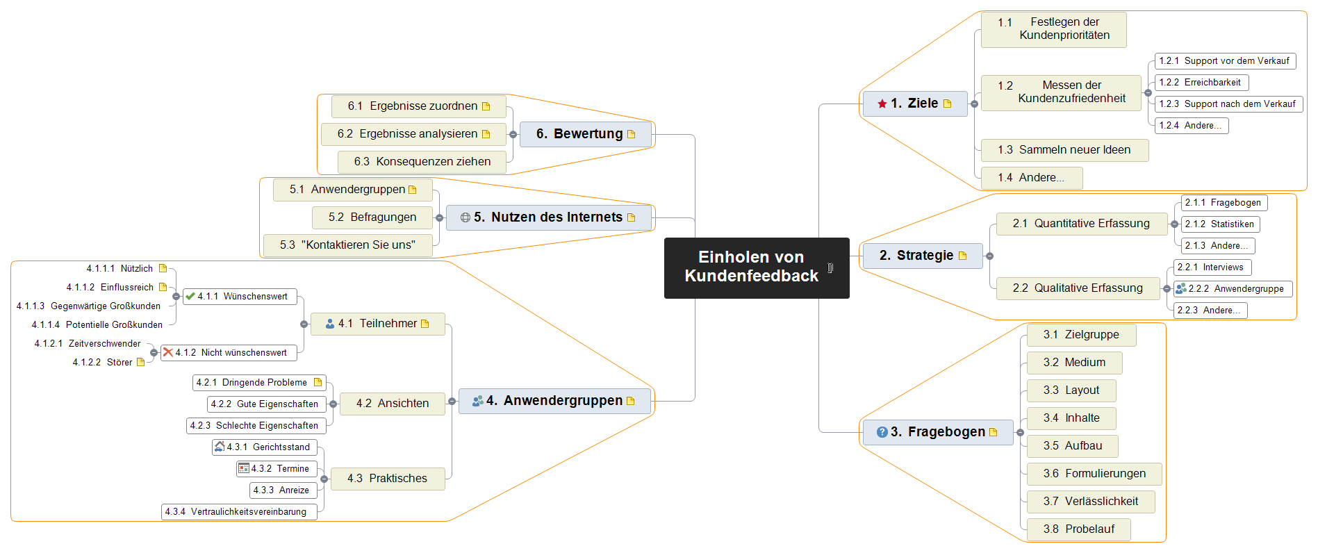Einholen von Kundenfeedback Mind Map