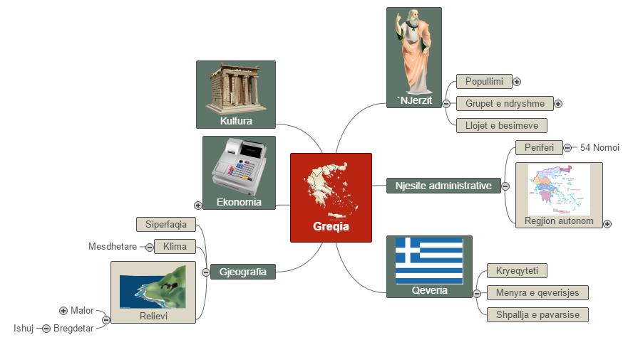Greqia Mind Map