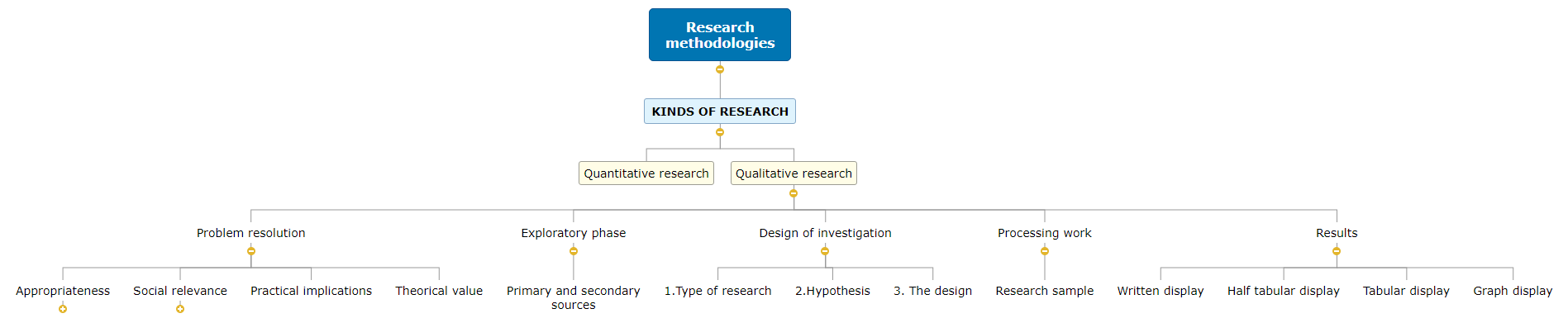 Research methodologies1 Mind Map