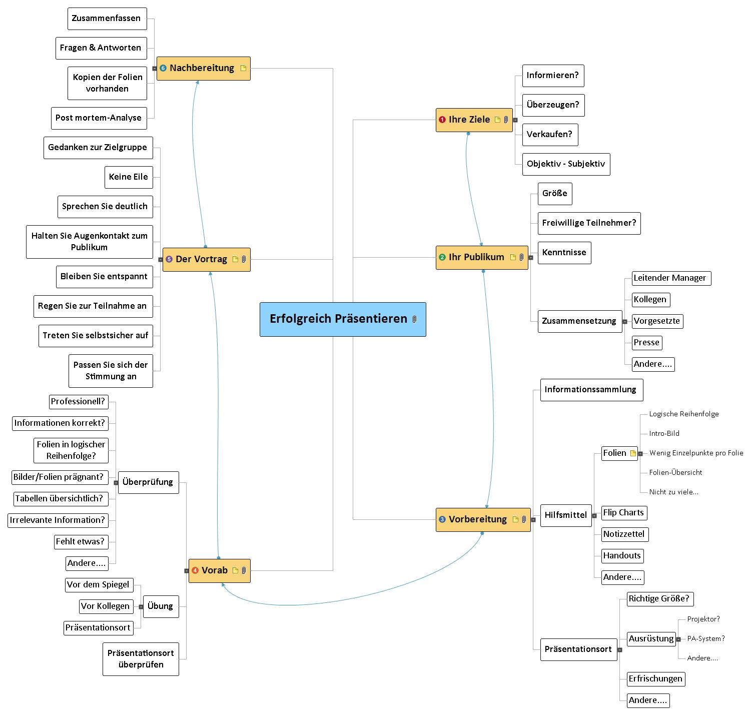 Erfolgreich Präsentieren Mind Map