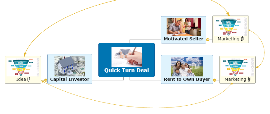 A Quick Turn Real Estate Deal Mind Map