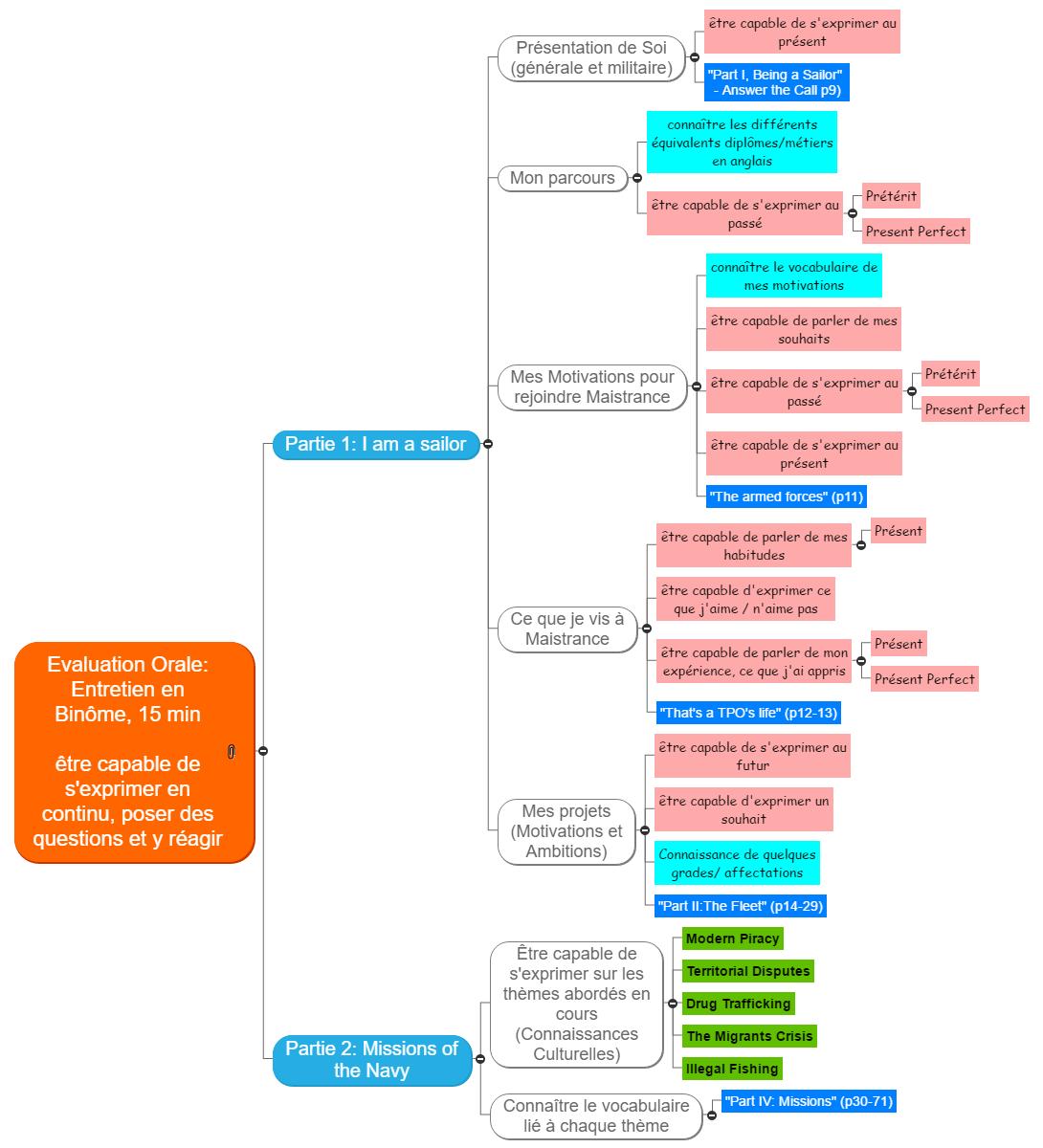 Présentation_Evaluation Orale_EDM_TC Mind Map