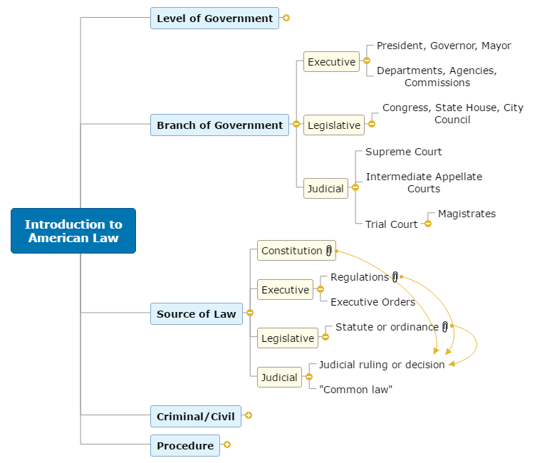 Introduction to American Law Mind Map