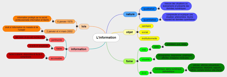 L'information  Mind Maps