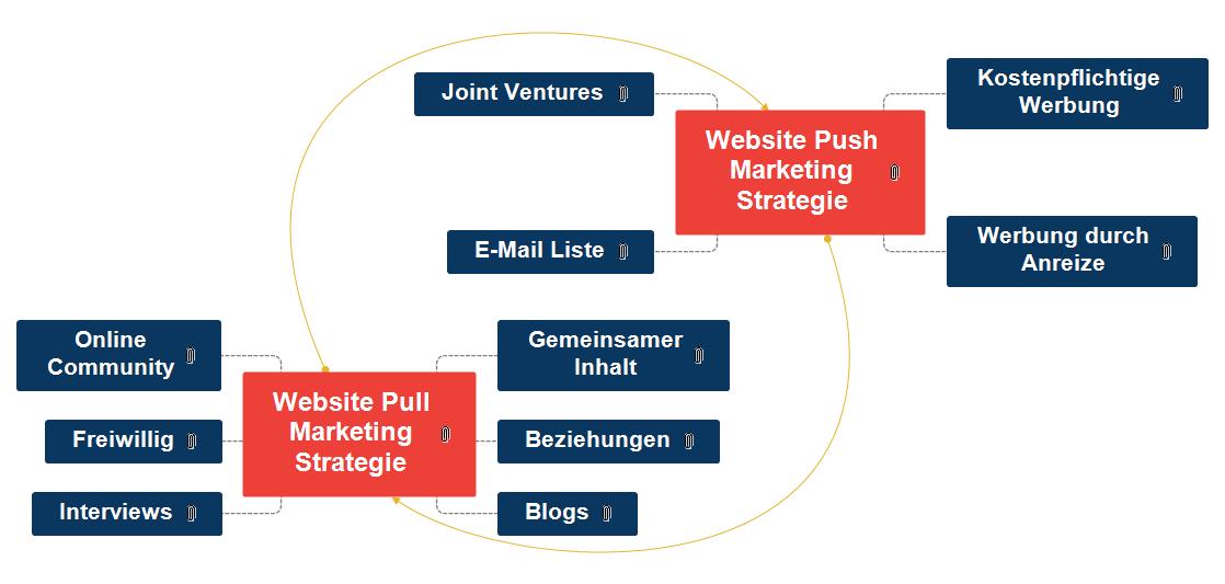 Website Push-Pull Marketing Strategie Mind Map
