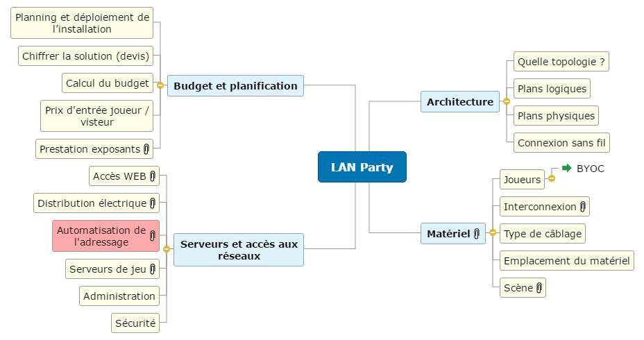LAN Party Mind Maps