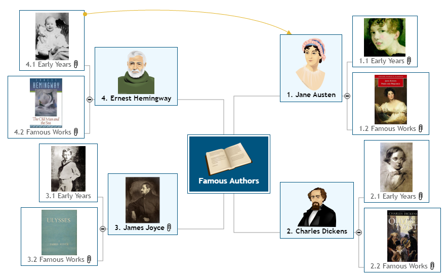Famous Authors Mind Map