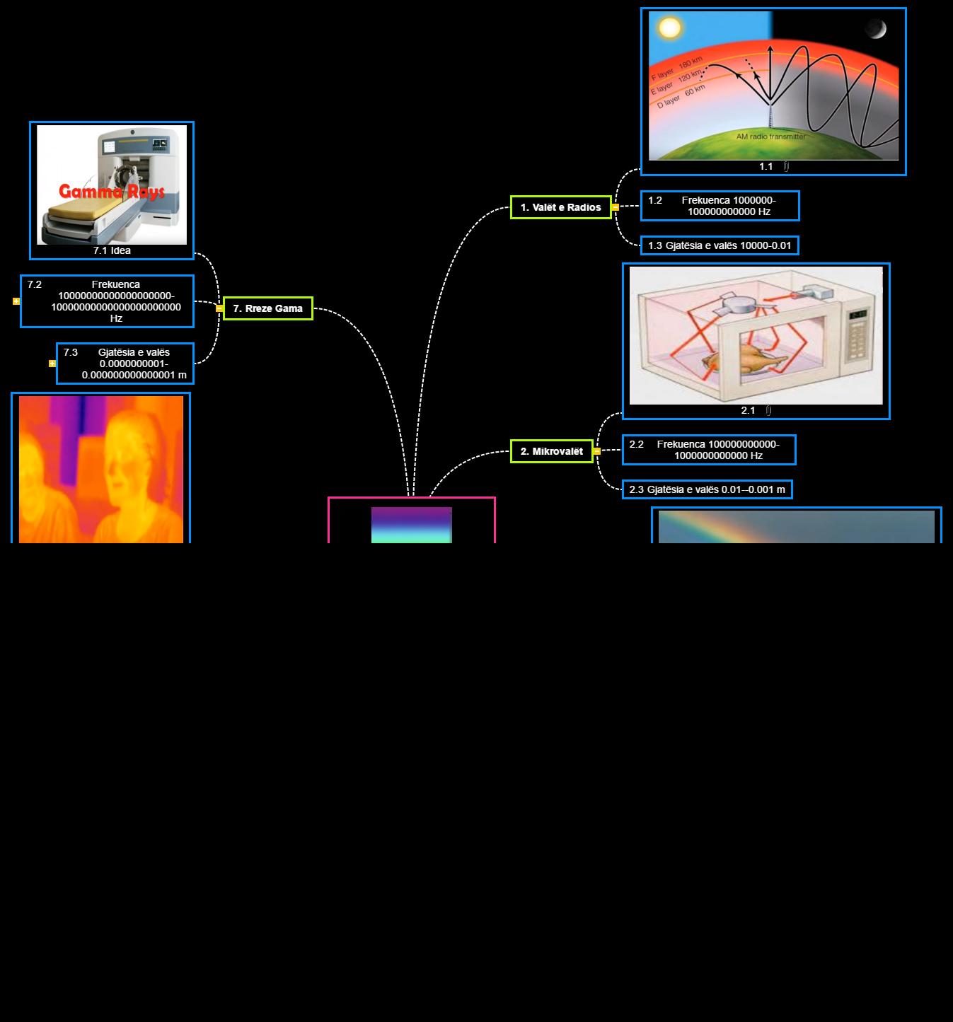 Spektriiii Mind Map