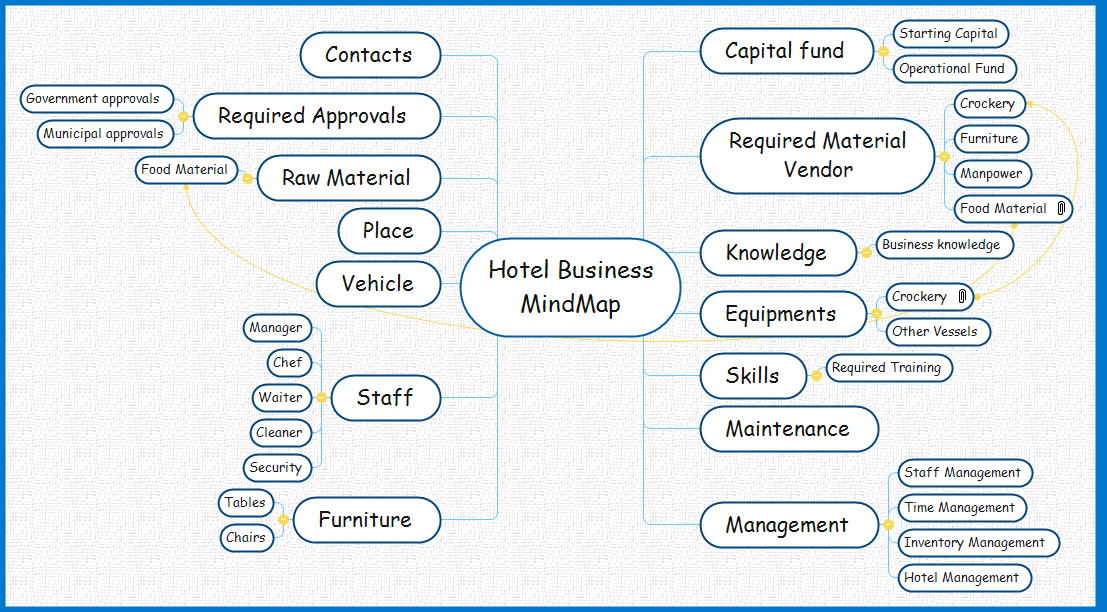 Hotel Business MindMap Mind Map