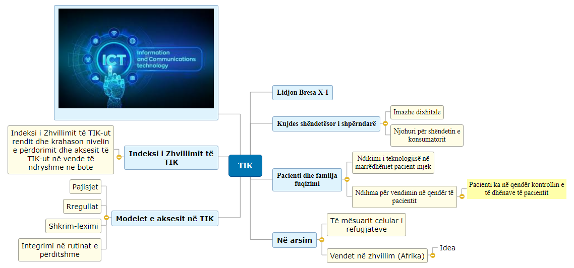 Tik Mind Map