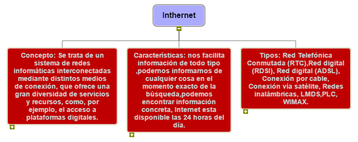 Inthernet WBS