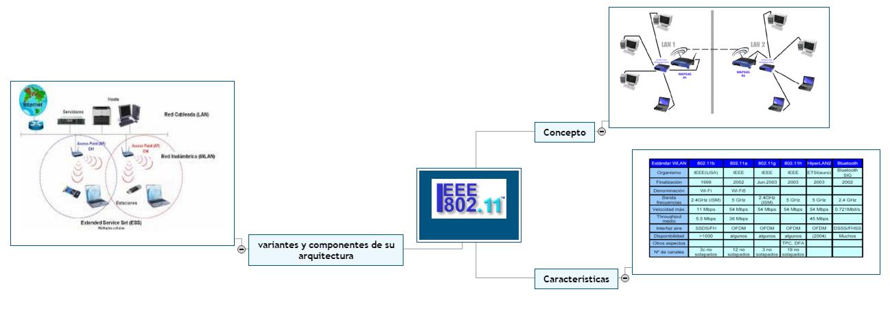 IEEE 802.11 Mind Map
