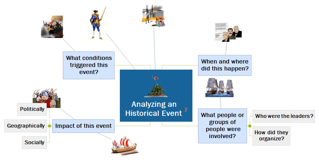 Historical Event Mind Map